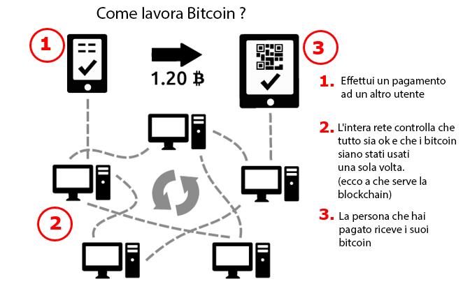 Come lavora Bitcoin