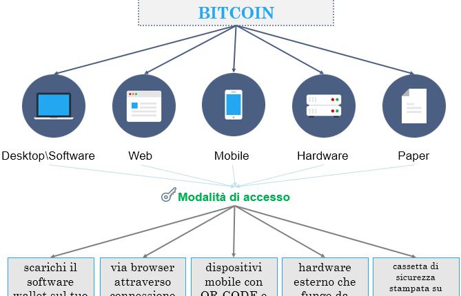 tipi-di-wallet-bitcoin