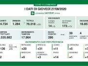 Dati Coronavirus 27 agosto